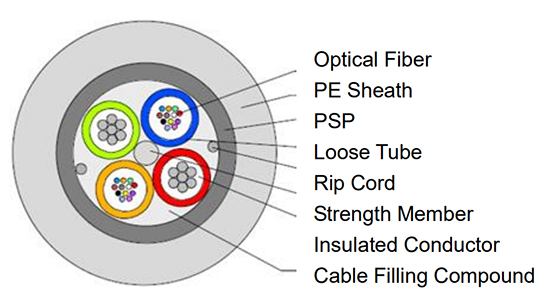 Hybrid-Fiber-Optic-Cable-with-Steel-Tape.jpg